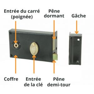 Mécanisme d'une serrure en applique