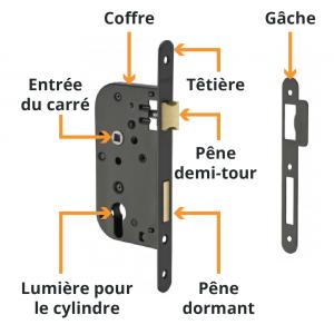 Mécanisme d'une serrure à larder