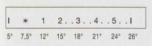 Marqueur de température de la tête thermostatique RA-299