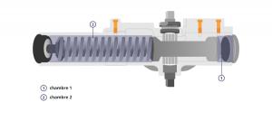 ferme porte mecanisme hydraulique