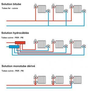 Réseau de radiateur