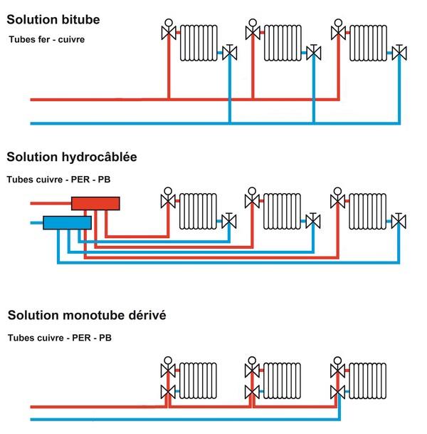 comment réparer une fuite de radiateur ? - Fuite Robinet Radiateur Chauffage