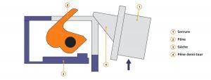 gache electrique bascule 2