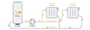 circuit chuaffage circulateur