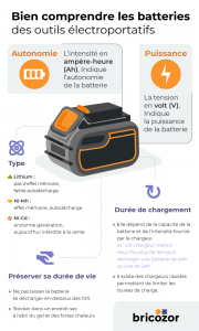 infographie bricozor batterie