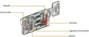 Anatomie d'un cylindre de serrure