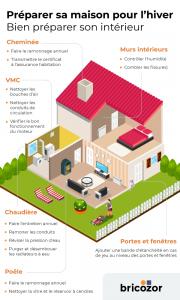 infographie maison hiver interieur
