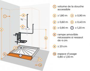 dimensions installation douche pmr